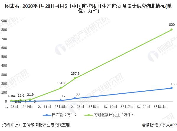 圖表4:2020年1月28日-4月5日中國防護服日生產能力及累計供應湖北情況(單位:萬件)