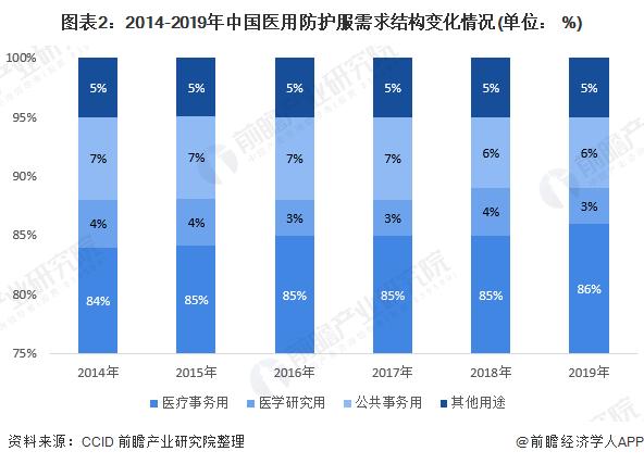 图表2:2014-2019年中国医用防护服需求结构变化情况(单位: %)