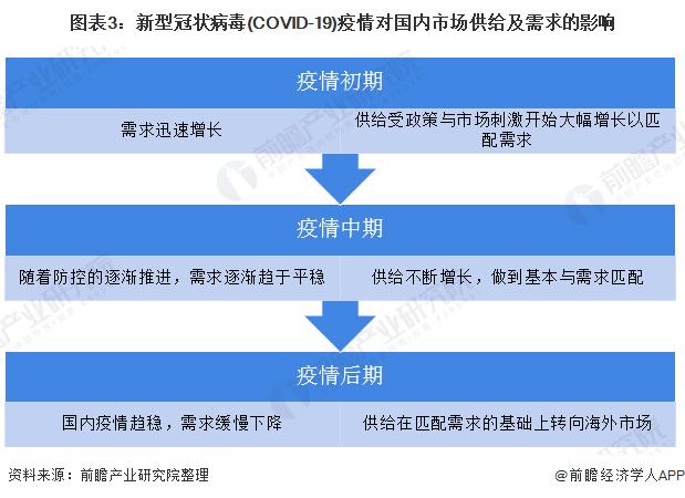 圖表3:新型冠狀病毒(COVID-19)疫情對國內市場供給及需求的影響