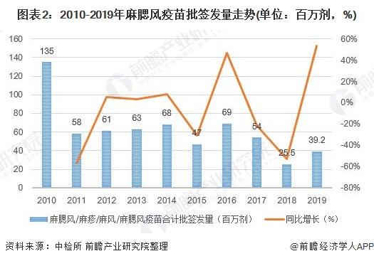 圖表2:2010-2019年麻腮風疫苗批簽發量走勢(單位:百萬劑,%)