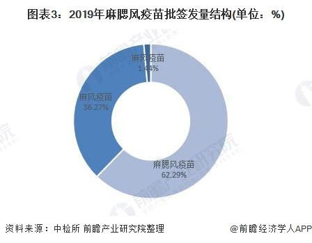 图表3:2019年麻腮风疫苗批签发量结构(单位:%)