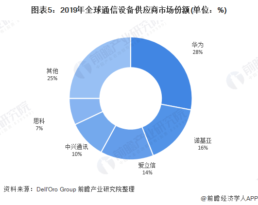 图表5:2019年全球通信设备供应商市场份额(单位:%)