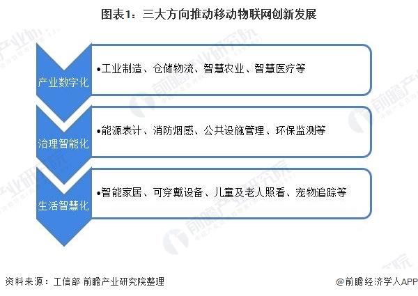 图表1:三大方向推动移动物联网创新发展