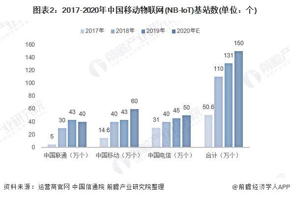 图表2:2017-2020年中国移动物联网(NB-IoT)基站数(单位:个)