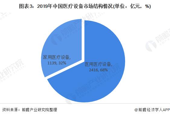 图表3:2019年中国医疗设备市场结构情况(单位:亿元,%)