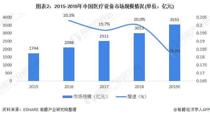 图表2:2015-2019年中国医疗设备市场规模情况(单位:亿元)