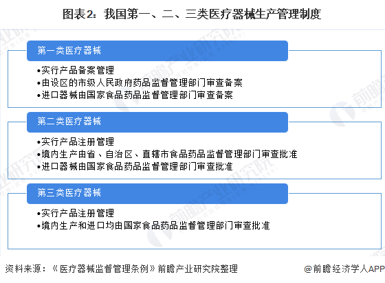 圖表2:我國第一、二、三類醫療器械生產管理制度