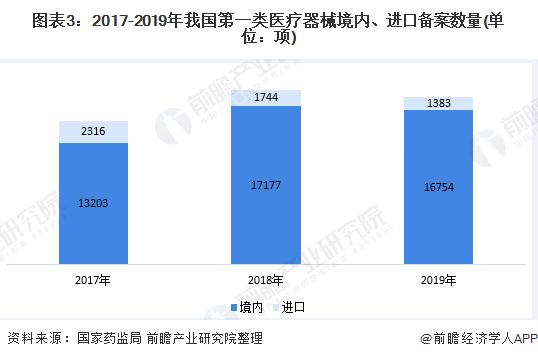 圖表3:2017-2019年我國第一類醫療器械境內、進口備案數量(單位:項)