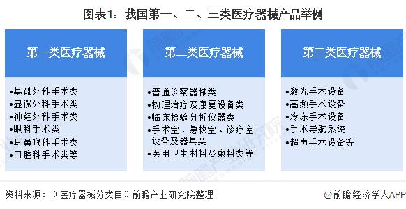 圖表1:我國第一、二、三類醫療器械產品舉例