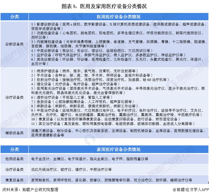 图表1:医用及家用医疗设备分类情况