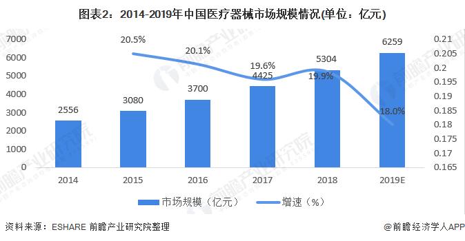 圖表2:2014-2019年中國醫療器械市場規模情況(單位:億元)