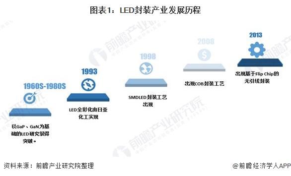 2020年中国LED封装行业发展前景分析 产值每年10%以上增速