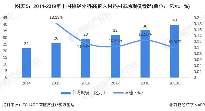 圖表5:2014-2019年中國神經外科高值醫用耗材市場規模情況(單位:億元,%)