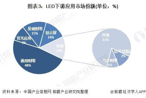 图表3:LED下游应用市场份额(单位:%)