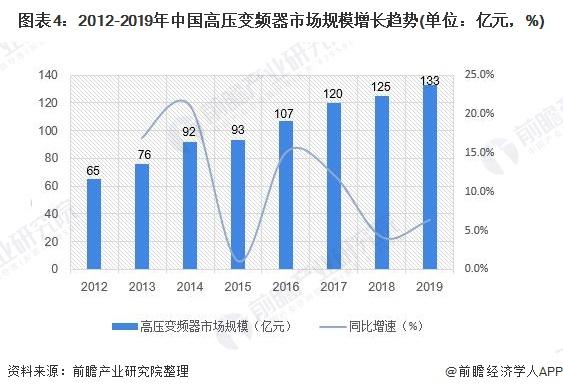 图表4:2012-2019年中国高压变频器市场规模增长趋势(单位:亿元,%)图片