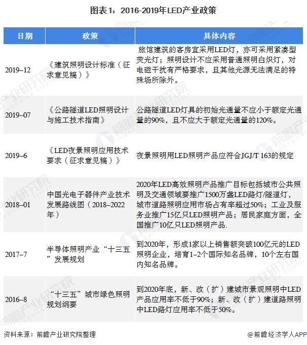 图表1:2016-2019年LED产业政策