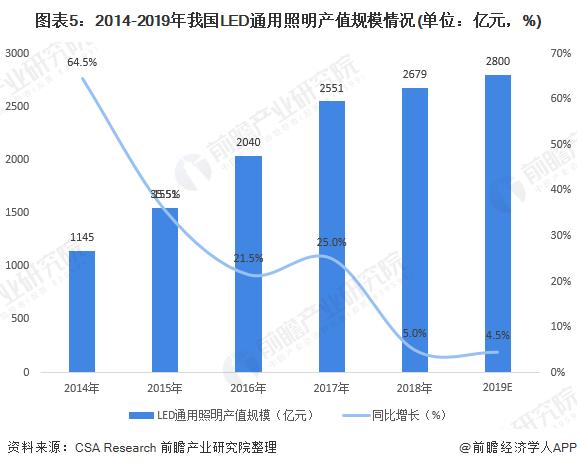 图表5:2014-2019年我国LED通用照明产值规模情况(单位:亿元,%)