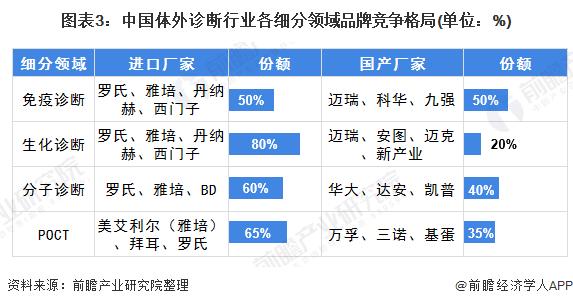 图表3:中国体外诊断行业各细分领域品牌竞争格局(单位:%)