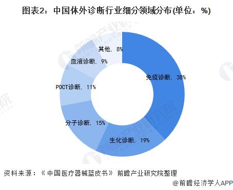 图表2:中国体外诊断行业细分领域分布(单位:%)