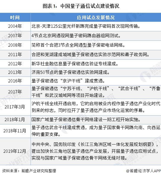 图表1:中国量子通信试点建设情况