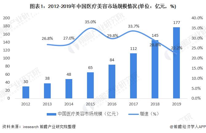 图表1:2012-2019年中国医疗美容市场规模情况(单位:亿元,%)