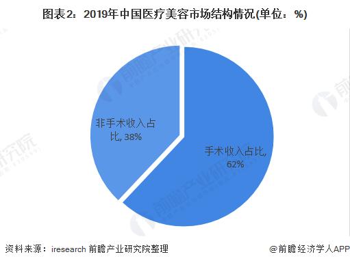 图表2:2019年中国医疗美容市场结构情况(单位:%)