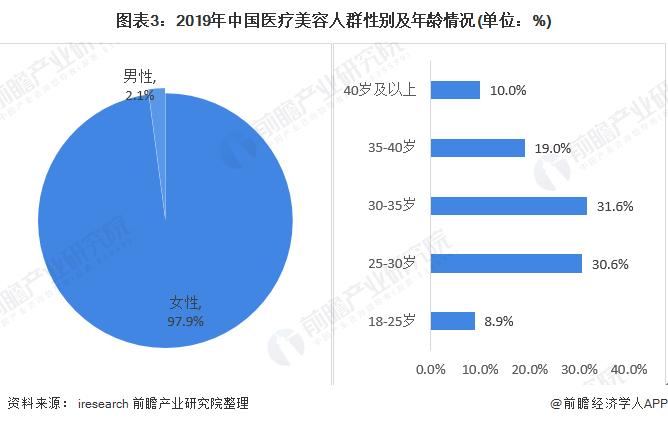 图表3:2019年中国医疗美容人群性别及年龄情况(单位:%)
