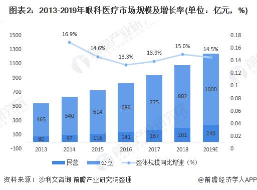 图表2:2013-2019年眼科医疗市场规模及增长率(单位:亿元,%)