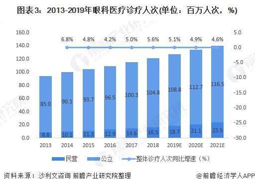 图表3:2013-2019年眼科医疗诊疗人次(单位:百万人次,%)