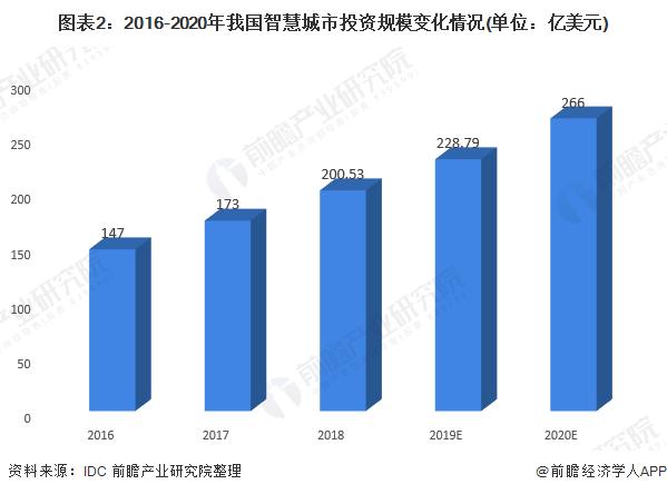 图表2:2016-2020年我国智慧城市投资规模变化情况(单位:亿美元)