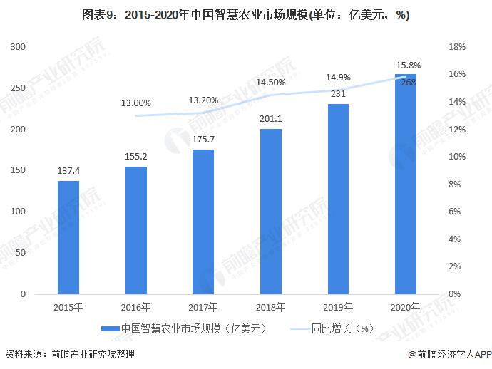 图表9:2015-2020年中国智慧农业市场规模(单位:亿美元,%)