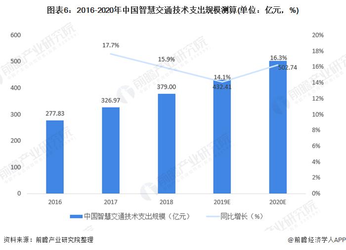 图表6:2016-2020年中国智慧交通技术支出规模测算(单位:亿元,%)