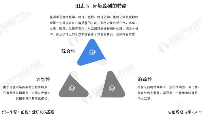 图表1:环境监测的特点