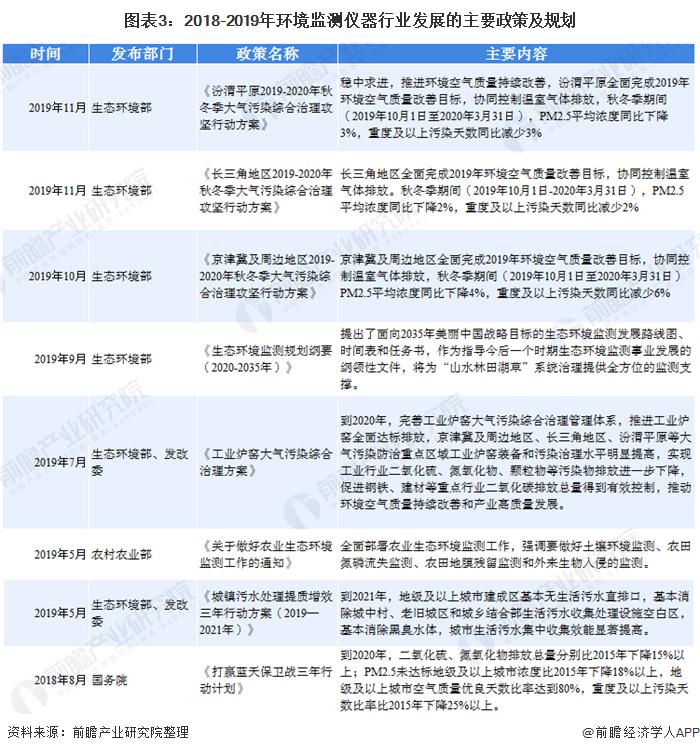 图表3:2018-2019年环境监测仪器行业发展的主要政策及规划