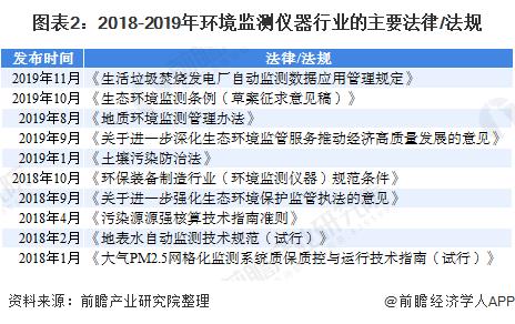 图表2:2018-2019年环境监测仪器行业的主要法律/法规