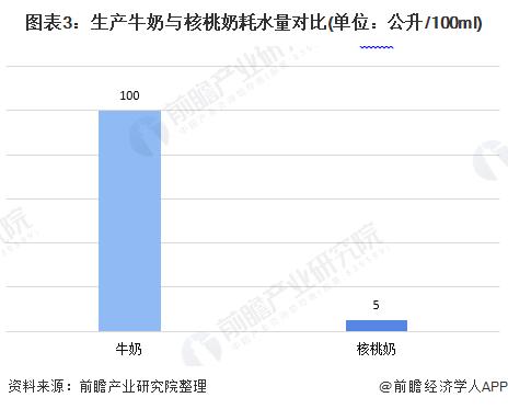 图表3:生产牛奶与核桃奶耗水量对比(单位:公升/100ml)