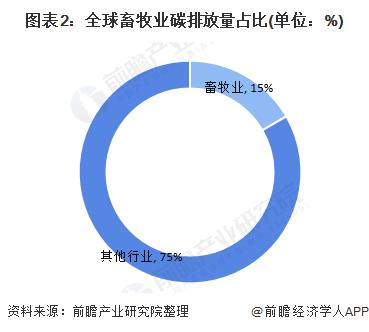 图表2:全球畜牧业碳排放量占比(单位:%)