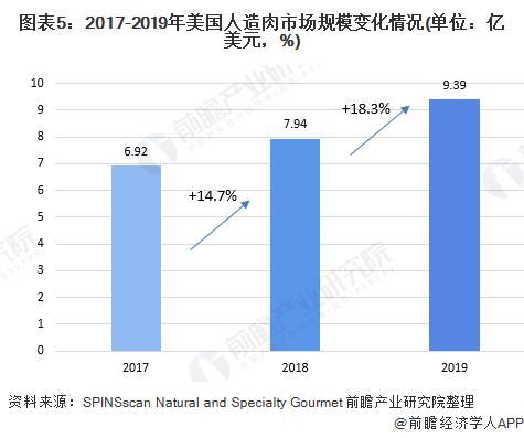 图表5:2017-2019年美国人造肉市场规模变化情况(单位:亿美元,%)