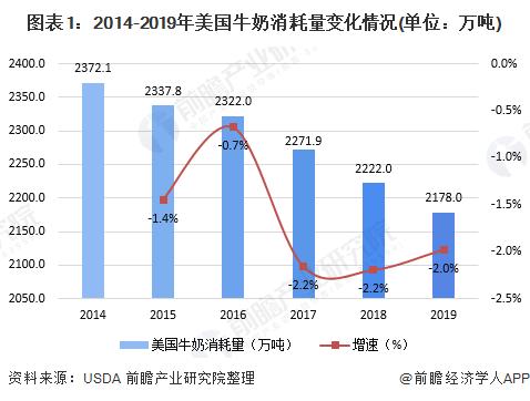 图表1:2014-2019年美国牛奶消耗量变化情况(单位:万吨)