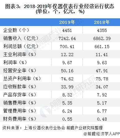 图表3:2018-2019年仪器仪表行业经济运行状态(单位:个,亿元,%)