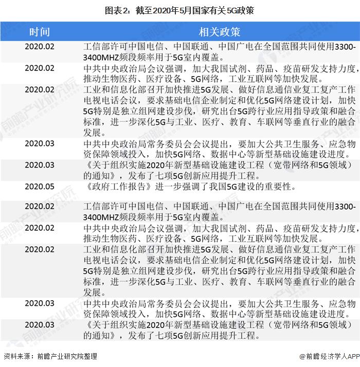 图表2:截至2020年5月国家有关5G政策