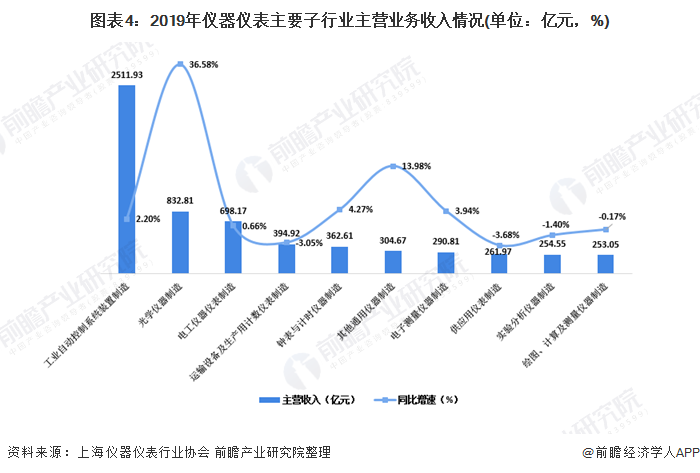 图表4:2019年仪器仪表主要子行业主营业务收入情况(单位:亿元,%)