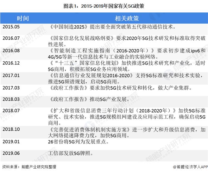 图表1:2015-2019年国家有关5G政策