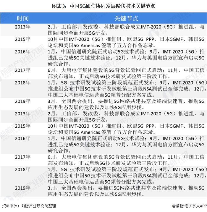 图表3:中国5G通信协同发展阶段技术关键节点