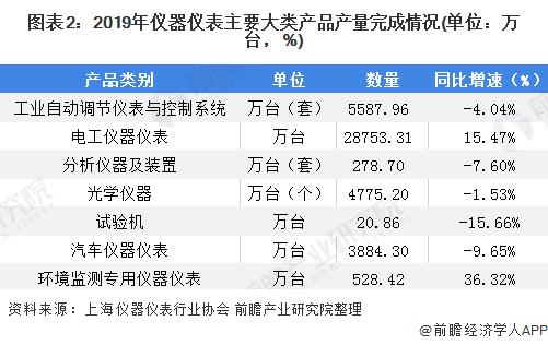 图表2:2019年仪器仪表主要大类产品产量完成情况(单位:万台,%)