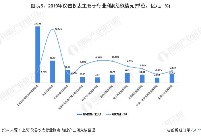 图表5:2019年仪器仪表主要子行业利润总额情况(单位:亿元,%)