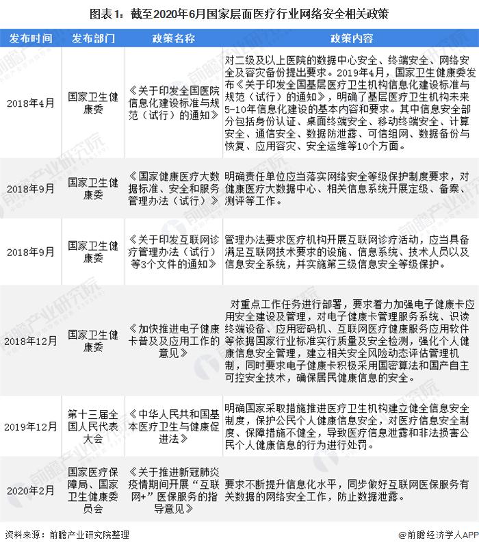 图表1:截至2020年6月国家层面医疗行业网络安全相关政策