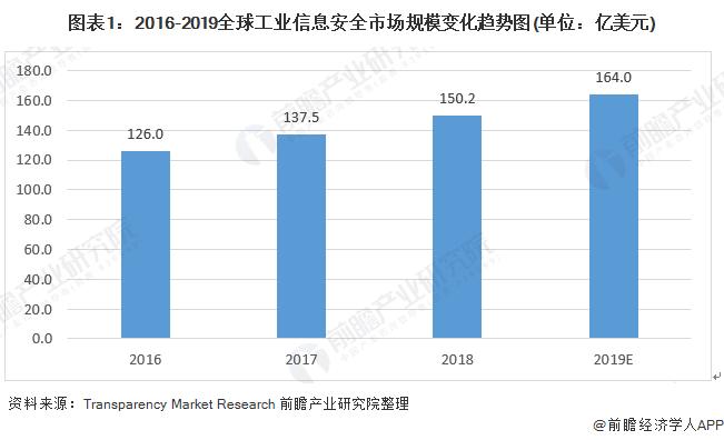 图表1:2016-2019全球工业信息安全市场规模变化趋势图(单位:亿美元)