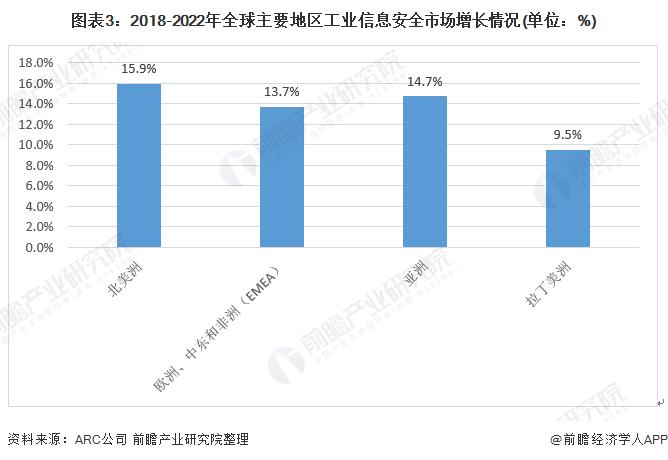 图表3:2018-2022年全球主要地区工业信息安全市场增长情况(单位:%)