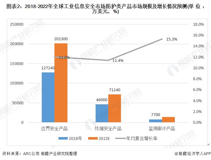 图表2:2018-2022年全球工业信息安全市场防护类产品市场规模及增长情况预测(单位:万美元,%)